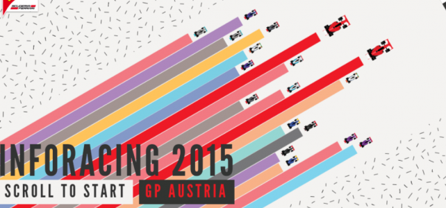FÓRMULA 1 – Infográfico Ferrari – GP da Áustria – 2015