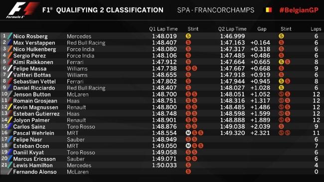Resultado do Q2 - Fonte: F1.com